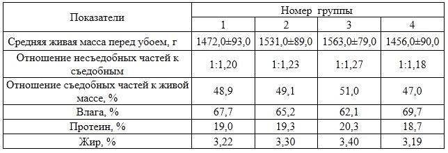 Показатели живой массы, категории тушек и химического состава мяса на Ангарской птицефабрике