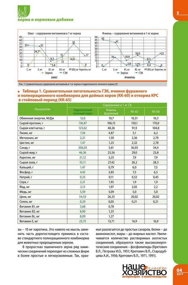 Зеленый гидропонный корм 4